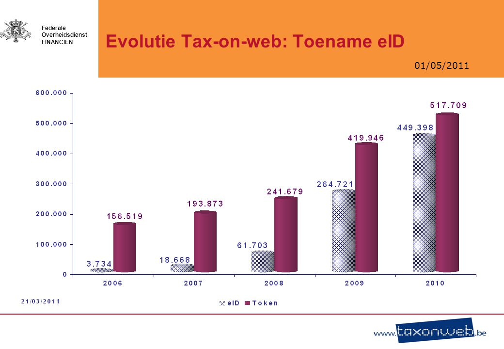 Evolutie Tax-on-web: Toename eID