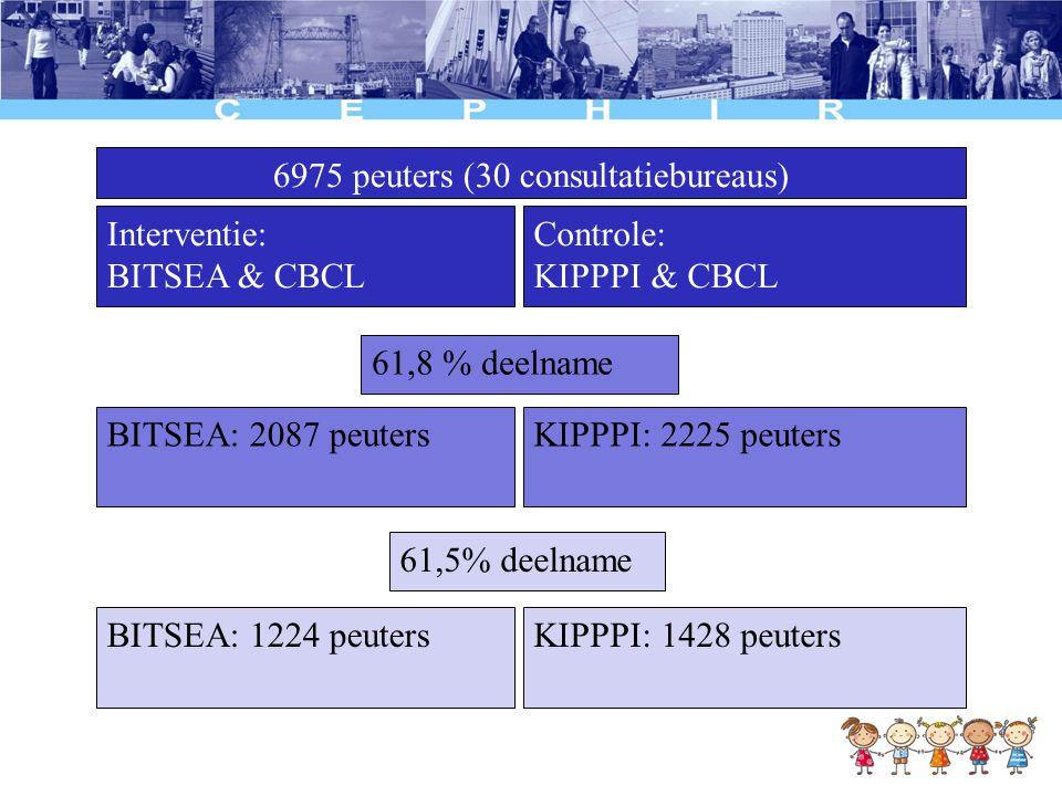 6975 peuters (30 consultatiebureaus)