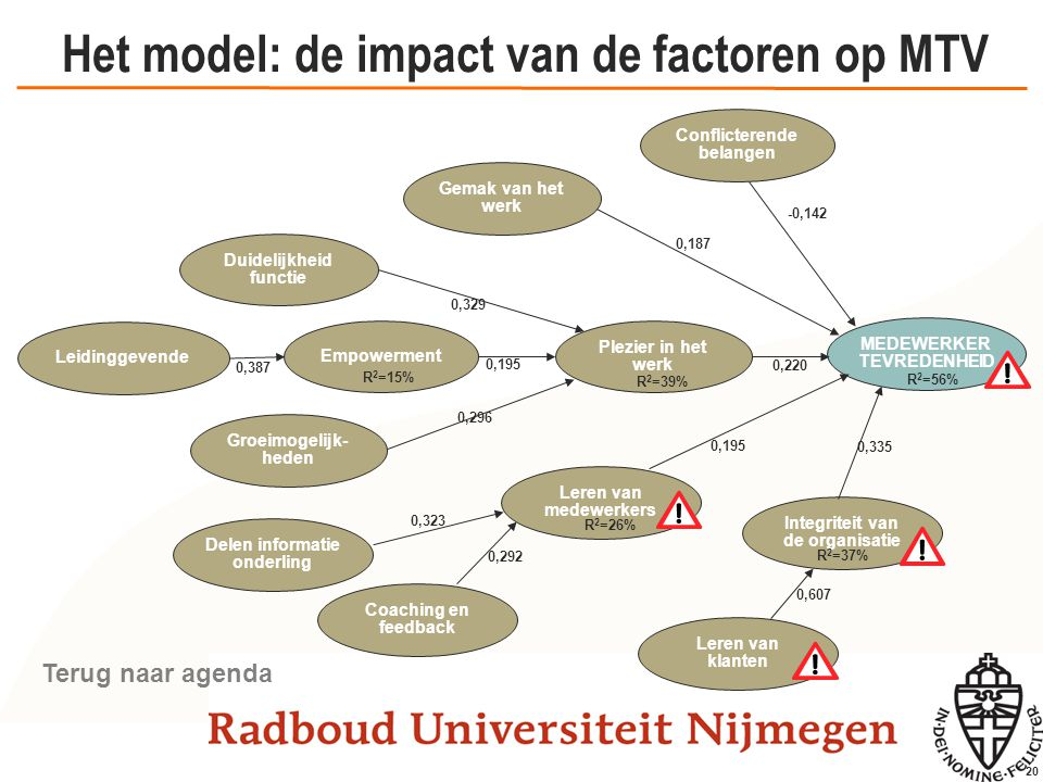 Toelichting model