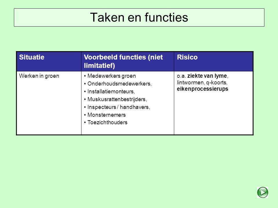 Taken en functies Situatie Voorbeeld functies (niet limitatief) Risico