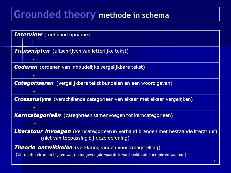 Grounded theory methode in schema
