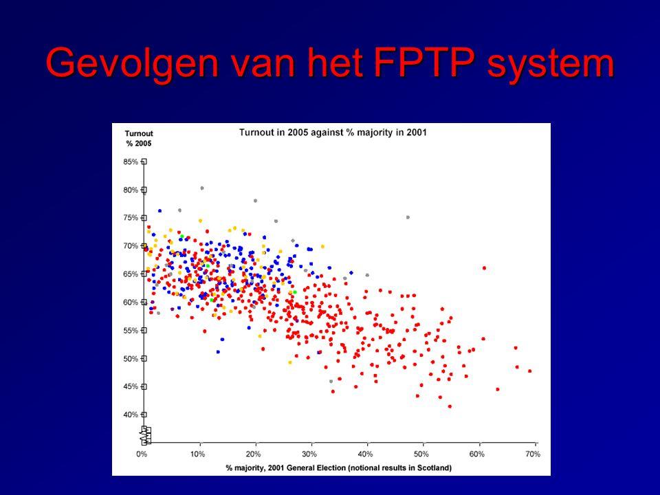 Gevolgen van het FPTP system