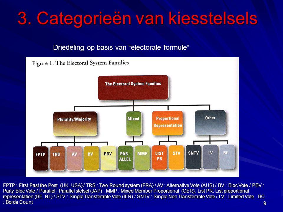 3. Categorieën van kiesstelsels