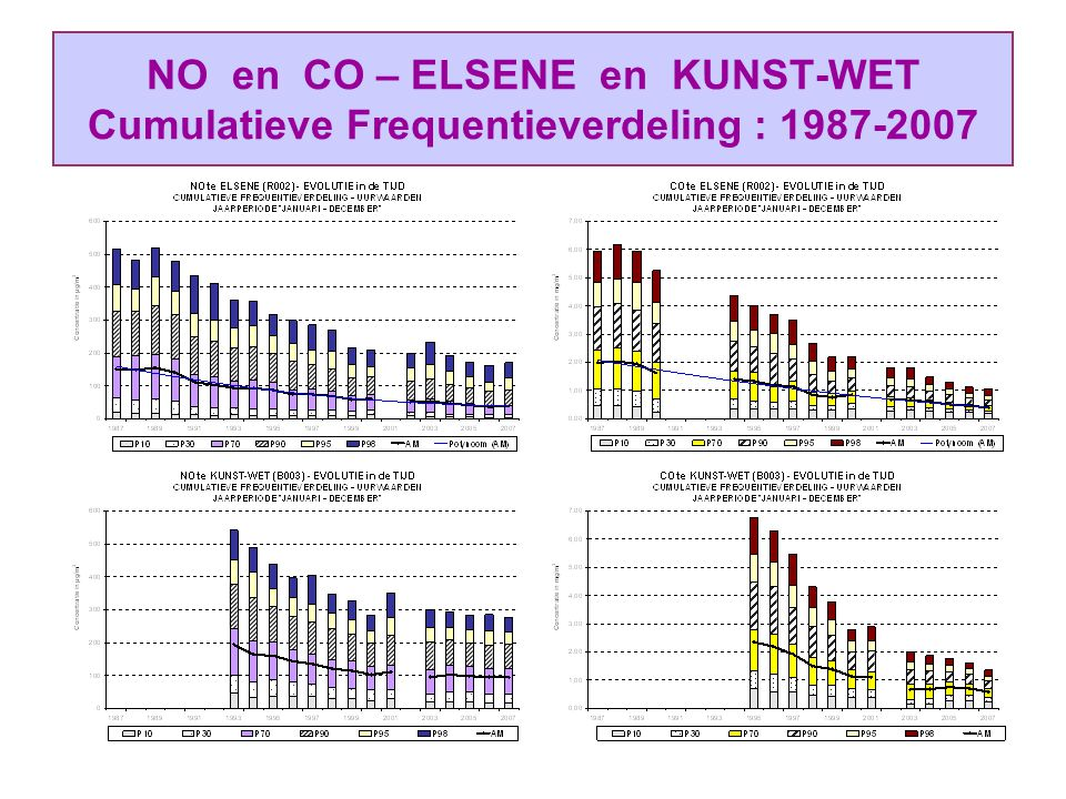 NO en CO – ELSENE en KUNST-WET Cumulatieve Frequentieverdeling : 1987-2007