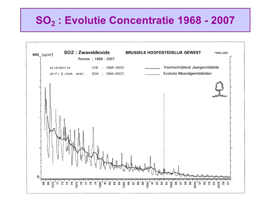 SO2 : Evolutie Concentratie 1968 - 2007