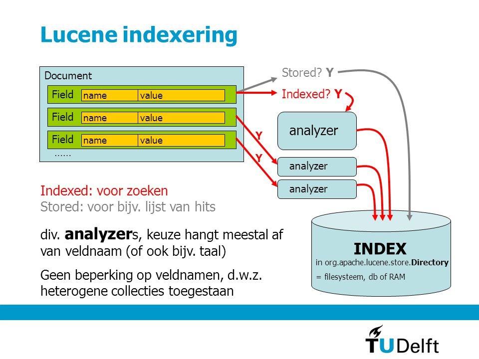 Lucene indexering INDEX analyzer