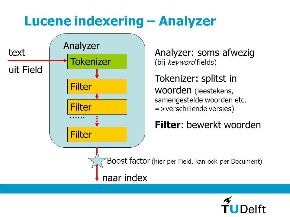 Lucene indexering – Analyzer