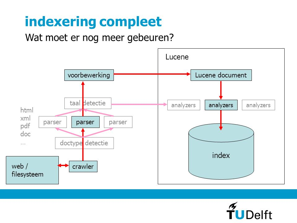 indexering compleet Wat moet er nog meer gebeuren Lucene index