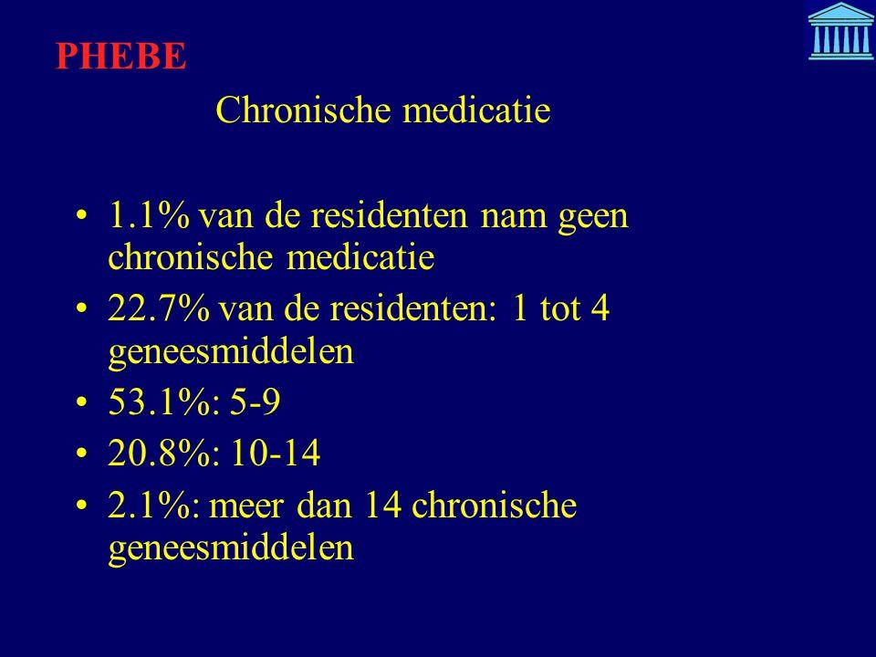 PHEBE Chronische medicatie. 1.1% van de residenten nam geen chronische medicatie. 22.7% van de residenten: 1 tot 4 geneesmiddelen.