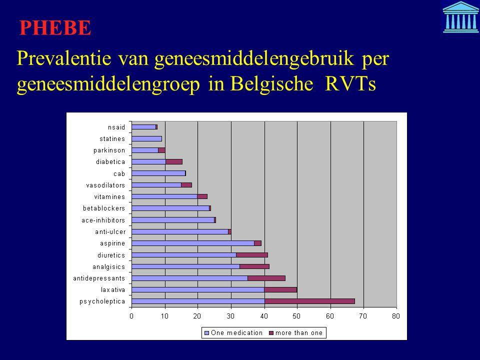 PHEBE Prevalentie van geneesmiddelengebruik per geneesmiddelengroep in Belgische RVTs.