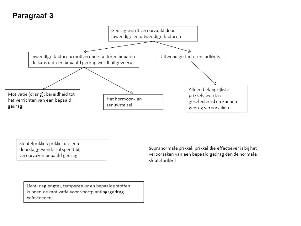 Paragraaf 3 Gedrag wordt veroorzaakt door inwendige en uitwendige factoren.