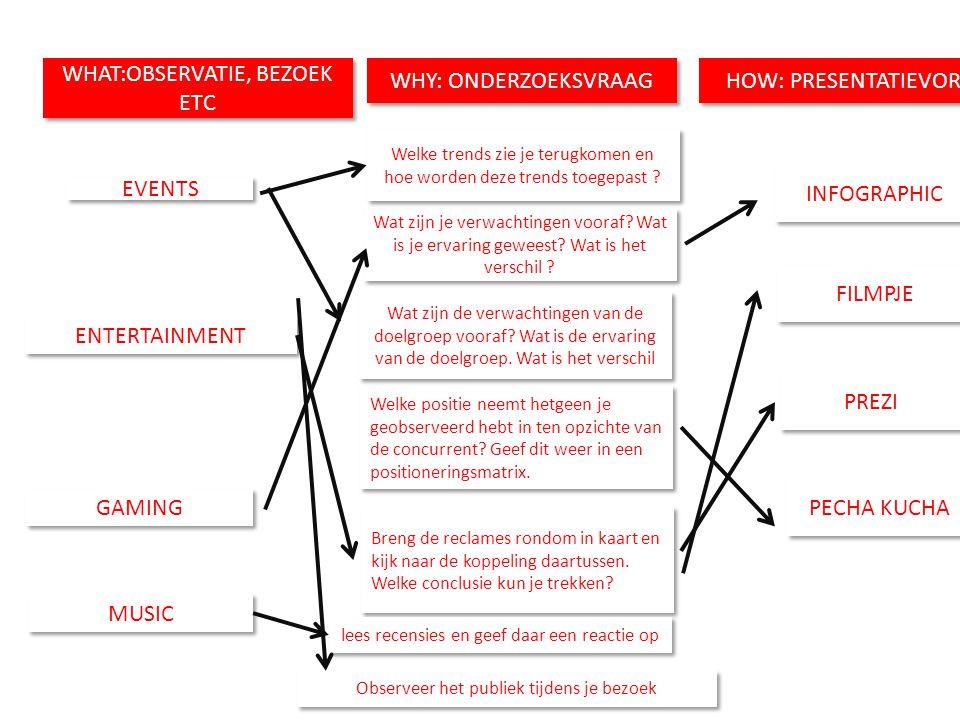 WHAT:OBSERVATIE, BEZOEK ETC WHY: ONDERZOEKSVRAAG HOW: PRESENTATIEVORM