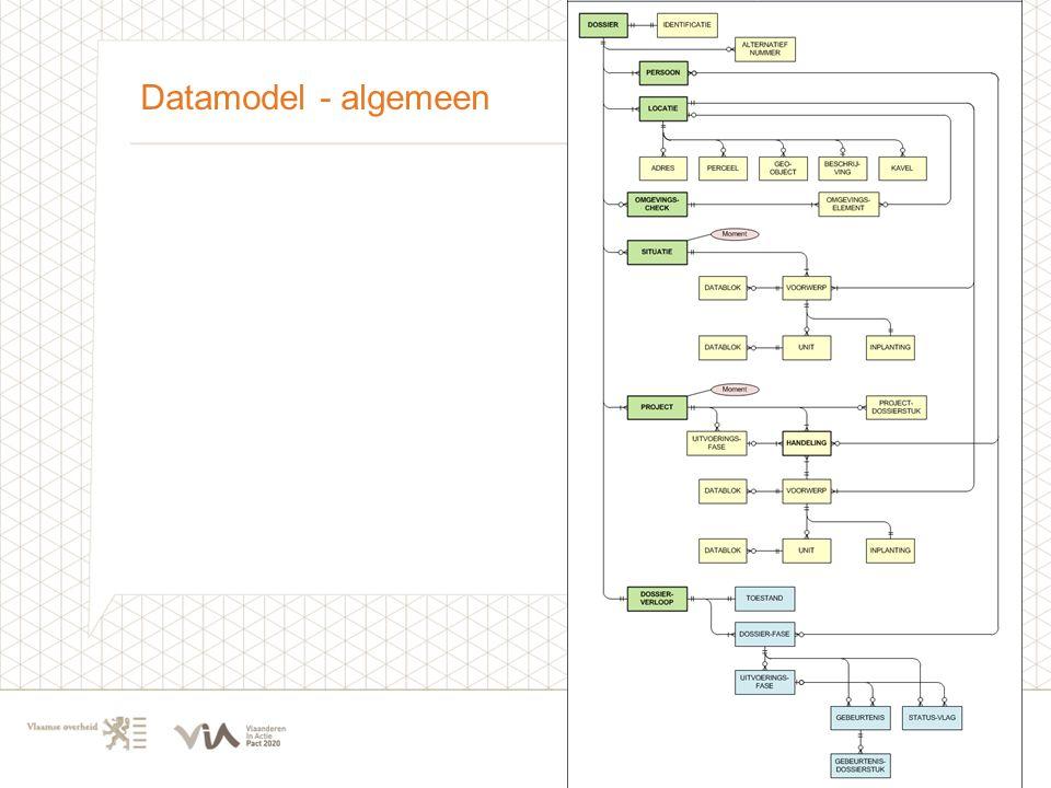 Datamodel - algemeen