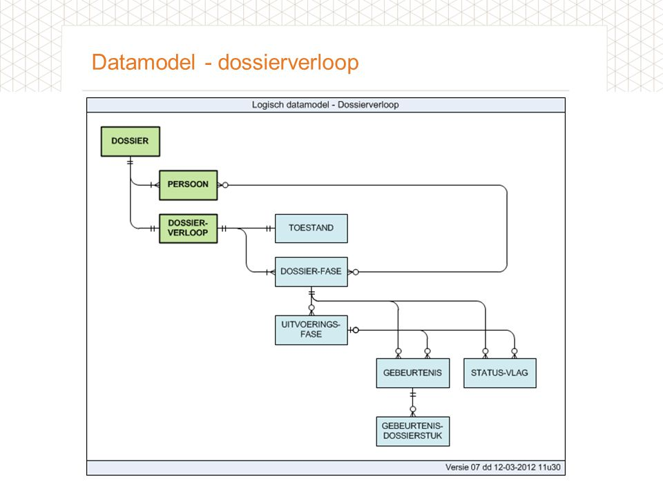Datamodel - dossierverloop