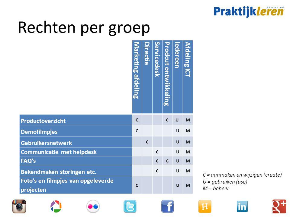 Rechten per groep Marketing afdeling Directie Servicedesk