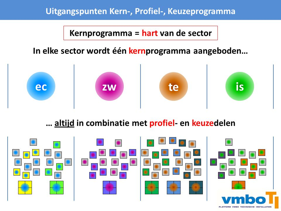 ec zw te is Uitgangspunten Kern-, Profiel-, Keuzeprogramma