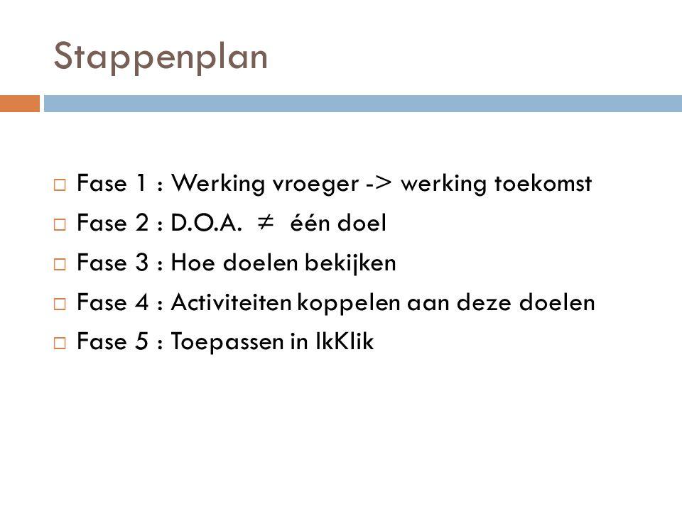 Stappenplan Fase 1 : Werking vroeger -> werking toekomst