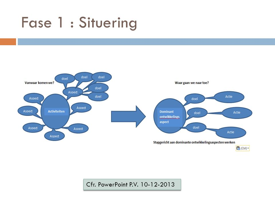 Fase 1 : Situering Cfr. PowerPoint P.V. 10-12-2013