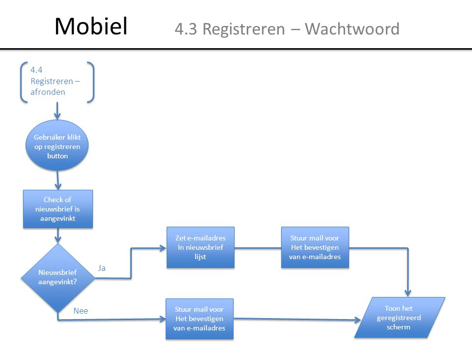 Mobiel 4.3 Registreren – Wachtwoord 4.4 Registreren – afronden Ja Nee