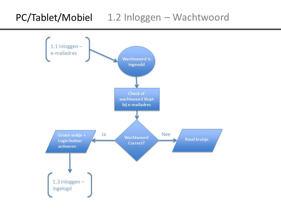 PC/Tablet/Mobiel 1.2 Inloggen – Wachtwoord 1.1 Inloggen – e-mailadres