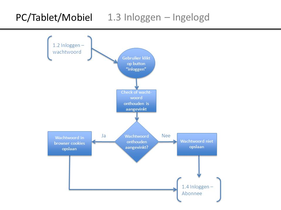 PC/Tablet/Mobiel 1.3 Inloggen – Ingelogd 1.2 Inloggen – wachtwoord Ja