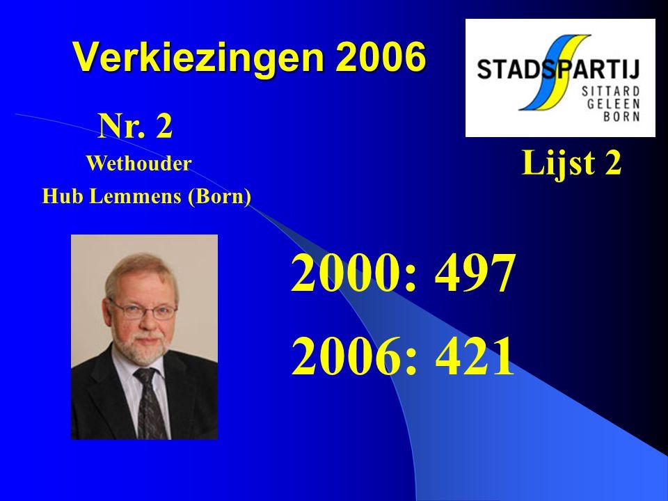 2000: 497 2006: 421 Verkiezingen 2006 Nr. 2 Lijst 2 Wethouder