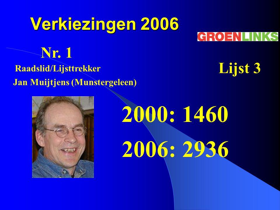 Raadslid/Lijsttrekker Jan Muijtjens (Munstergeleen)