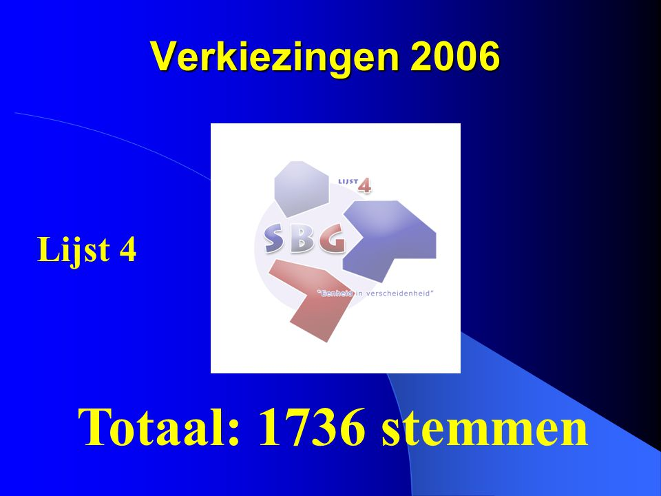 Verkiezingen 2006 Lijst 4 Totaal: 1736 stemmen