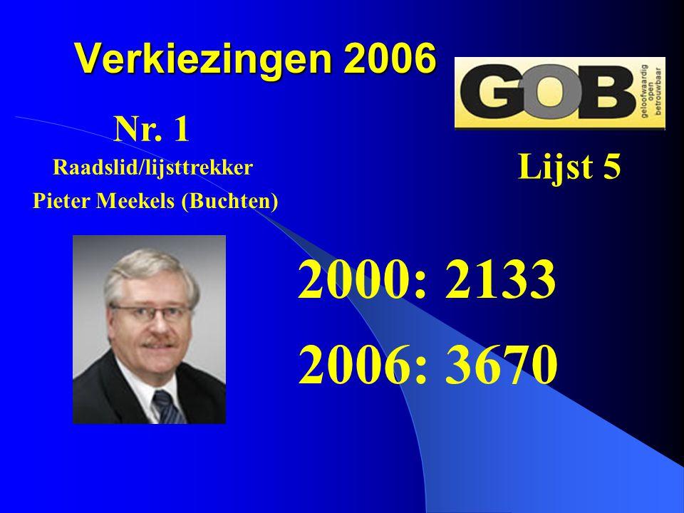 Raadslid/lijsttrekker Pieter Meekels (Buchten)