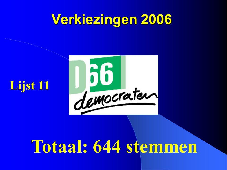 Verkiezingen 2006 Lijst 11 Totaal: 644 stemmen