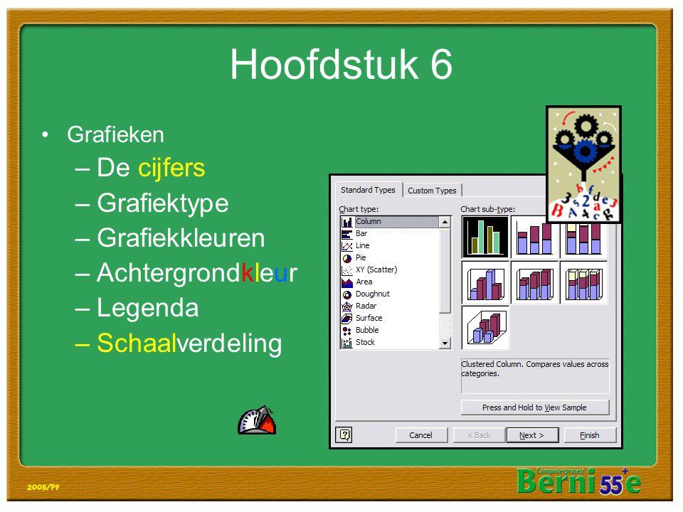 Hoofdstuk 6 De cijfers Grafiektype Grafiekkleuren Achtergrondkleur
