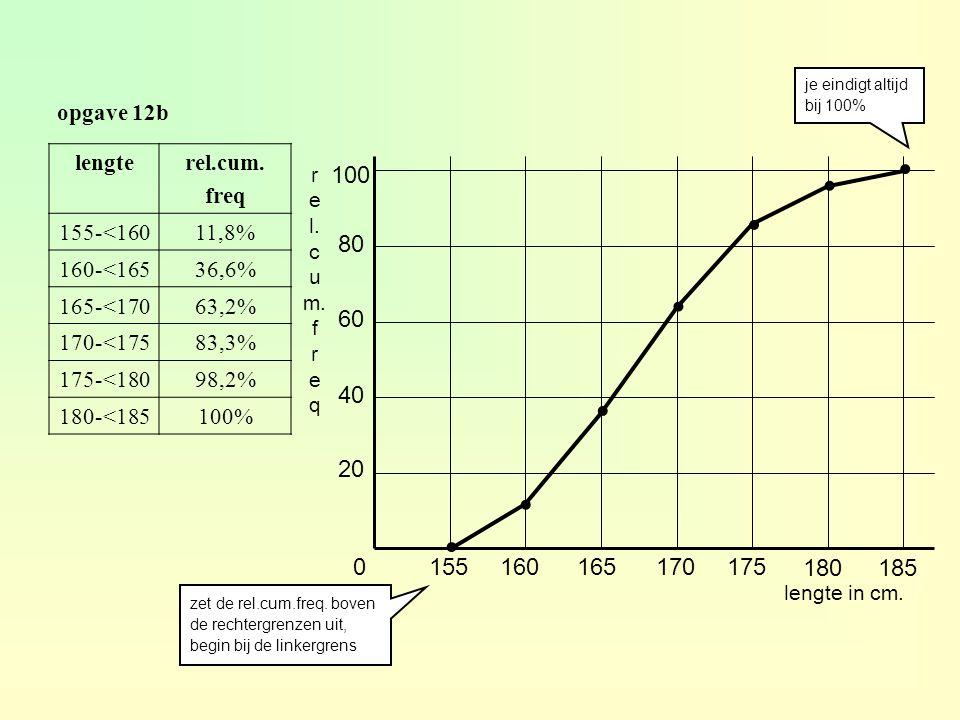 je eindigt altijd bij 100% opgave 12b. lengte. rel.cum. freq. 155-<160. 11,8% 160-<165. 36,6%