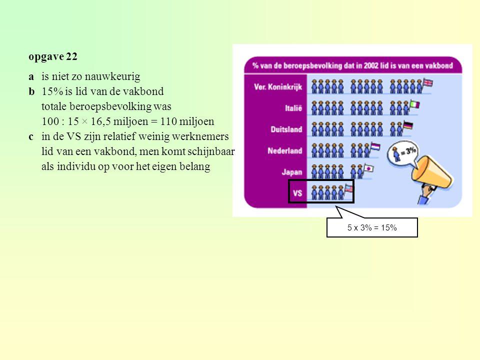 totale beroepsbevolking was 100 : 15 × 16,5 miljoen = 110 miljoen