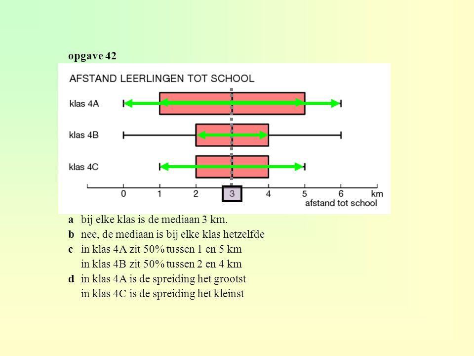 opgave 42 a bij elke klas is de mediaan 3 km. b nee, de mediaan is bij elke klas hetzelfde. c in klas 4A zit 50% tussen 1 en 5 km.