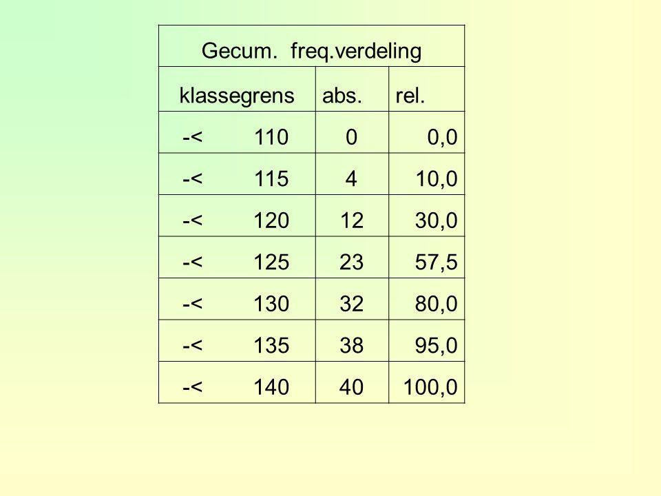 Gecum. freq.verdeling klassegrens. abs. rel. -< 110. 0,0. 115. 4. 10,0. 120. 12. 30,0. 125.