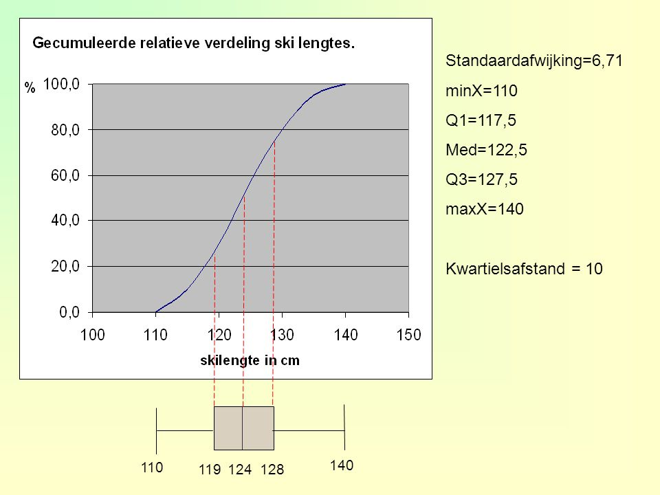 Standaardafwijking=6,71 minX=110 Q1=117,5 Med=122,5 Q3=127,5 maxX=140