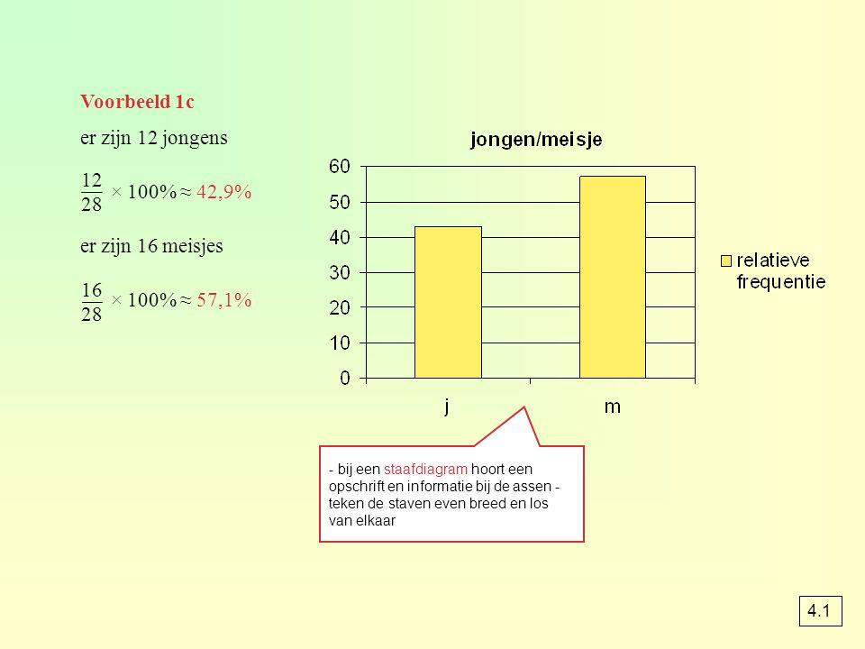Voorbeeld 1c er zijn 12 jongens × 100% ≈ 42,9% 12 28