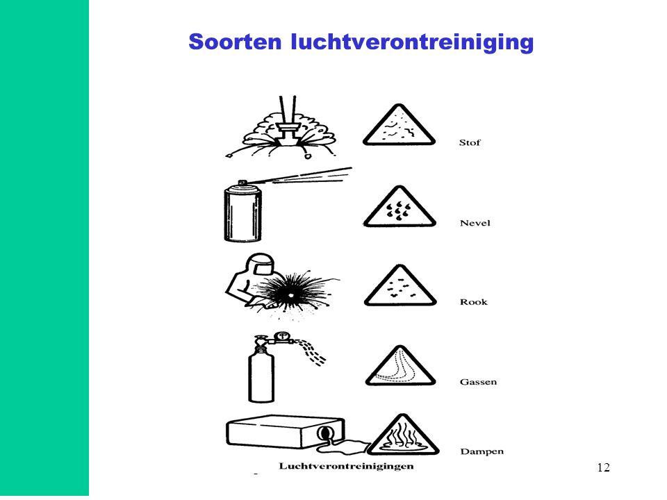 Soorten luchtverontreiniging