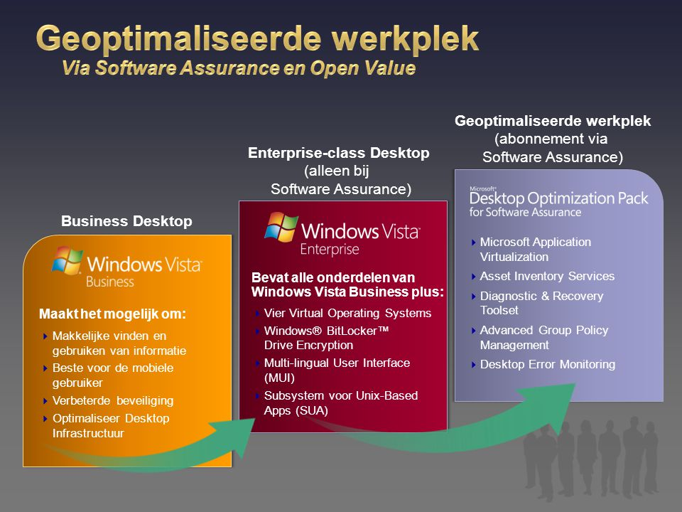 Geoptimaliseerde werkplek Via Software Assurance en Open Value