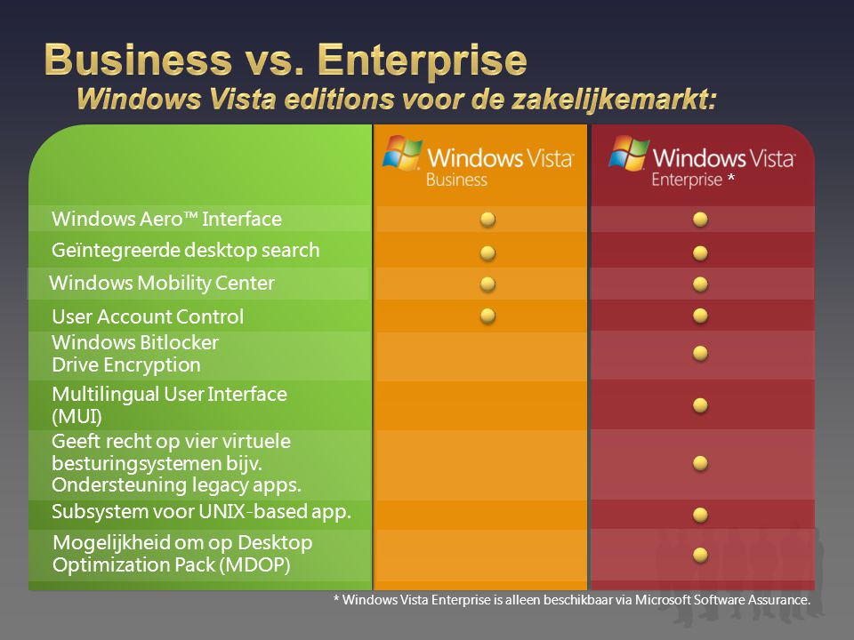Business vs. Enterprise Windows Vista editions voor de zakelijkemarkt: