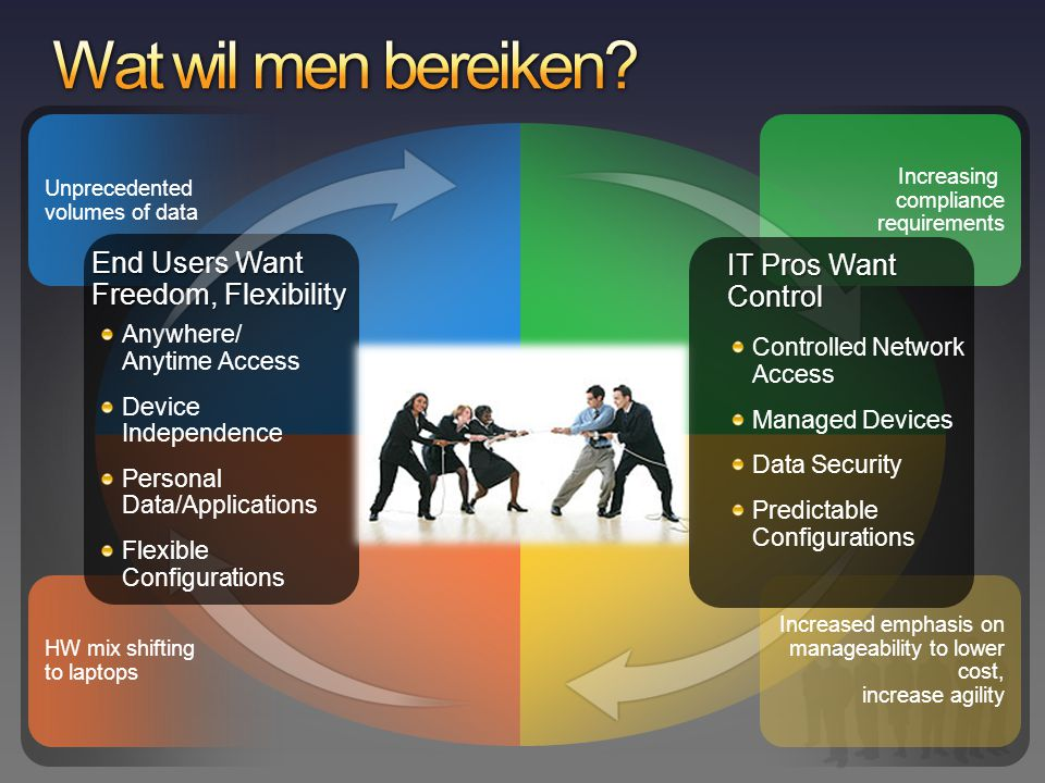 Wat wil men bereiken End Users Want Freedom, Flexibility