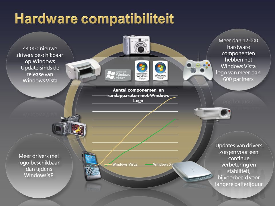 Hardware compatibiliteit