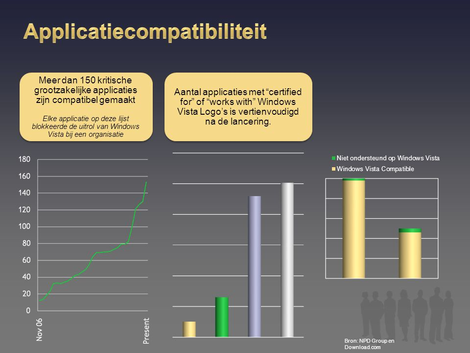 Applicatiecompatibiliteit