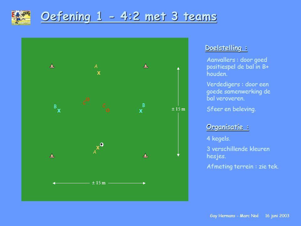 Oefening 1 - 4:2 met 3 teams Doelstelling : Organisatie :