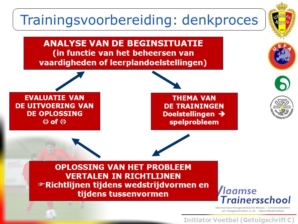 Trainingsvoorbereiding: denkproces