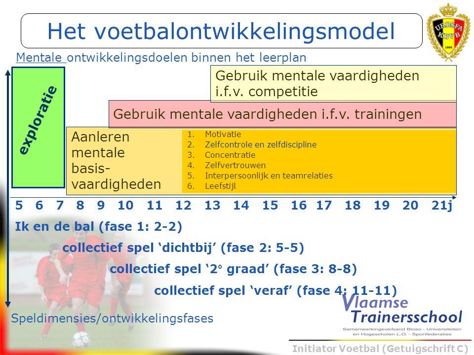 Het voetbalontwikkelingsmodel
