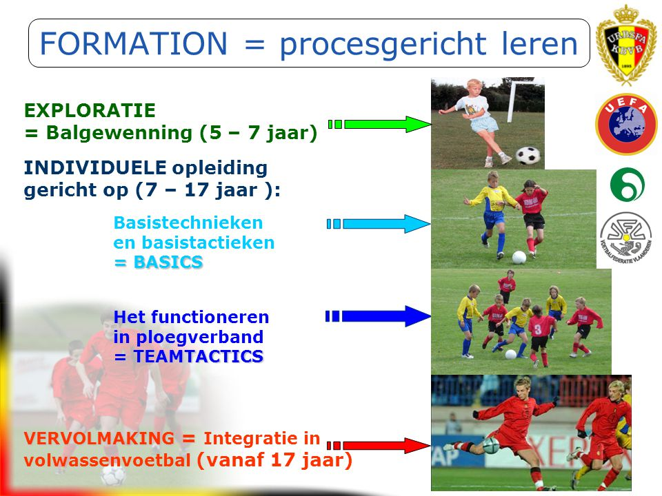 FORMATION = procesgericht leren
