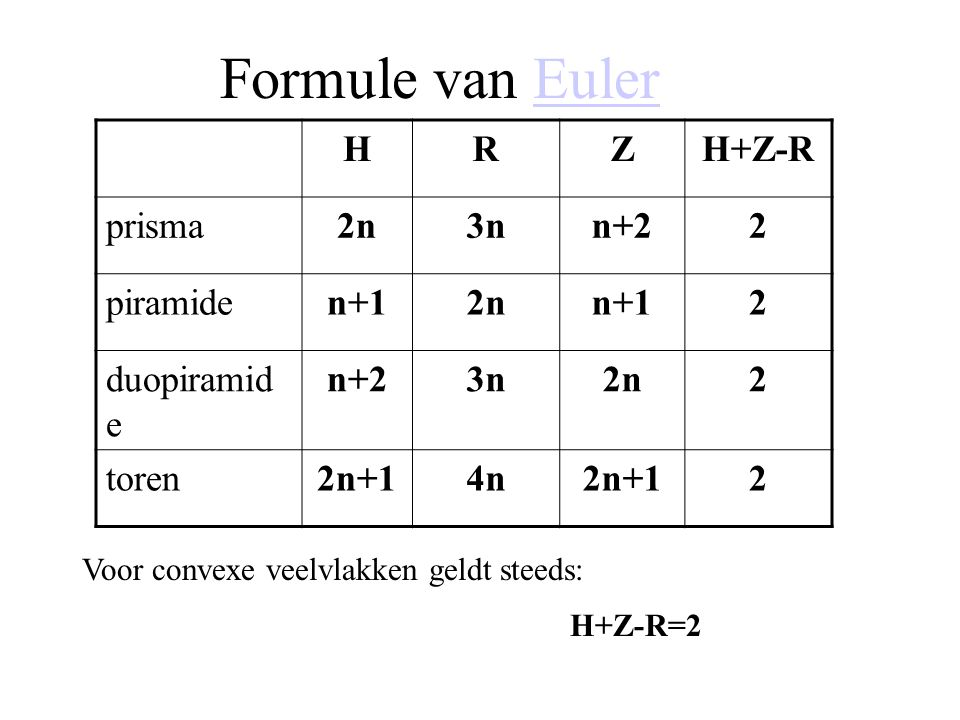 Formule van Euler H R Z H+Z-R prisma 2n 3n n+2 2 piramide n+1