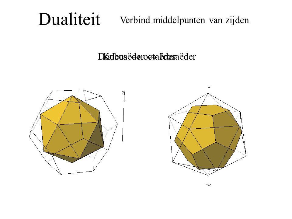 Dualiteit Verbind middelpunten van zijden Kubus  octaëder