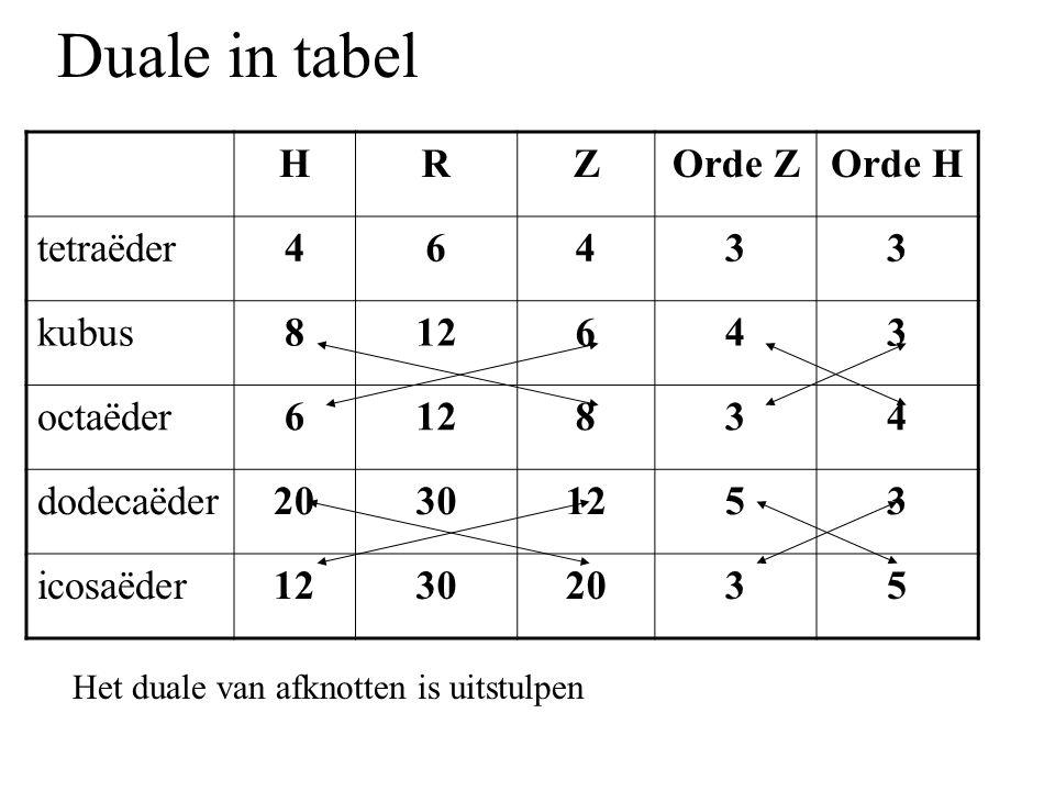 Duale in tabel H R Z Orde Z Orde H tetraëder 4 6 3 kubus 8 12 octaëder